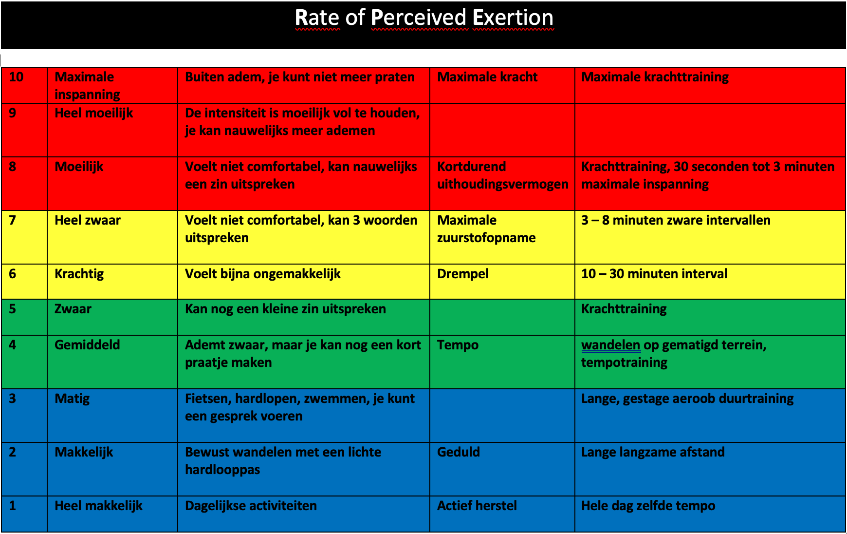 Rate-of-Perceived-Exertion, trainingsintensiteit